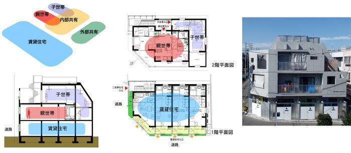 二世帯住宅+賃貸住宅(賃貸併用に世帯住宅)