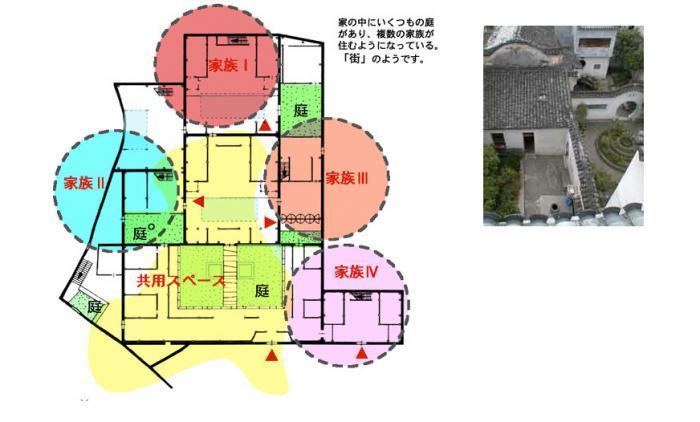 中国の伝統的な多世帯住宅