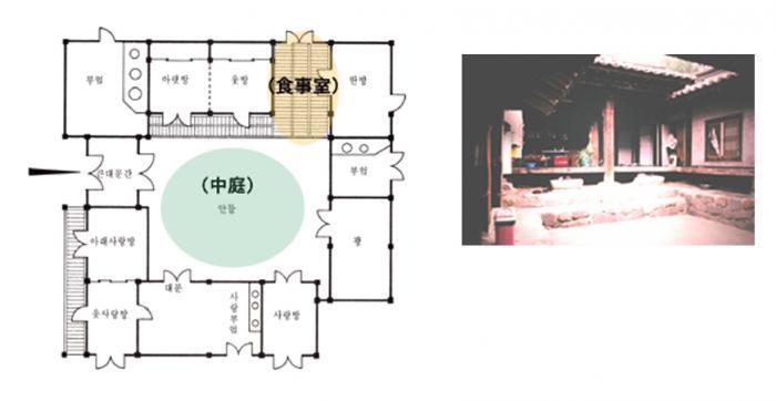 韓国の伝統的な多世帯住宅