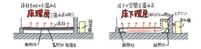 床暖房と床下暖房の違い