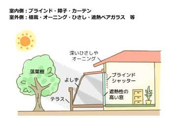 遮熱が基本 資源エネルギー庁より転載