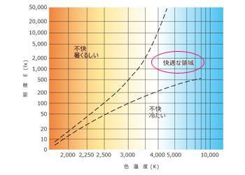 サーカディアンリズム 資料:遠藤照明