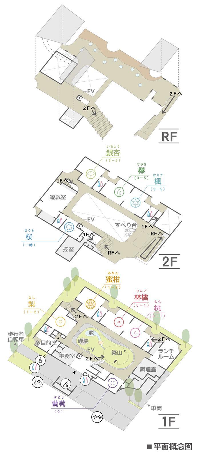 あまねの杜保育園の平面概念図
