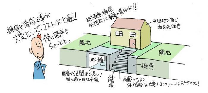 高低差のある土地・ハウスメーカーの提案例