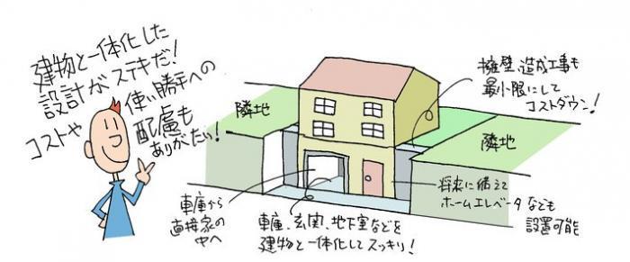 地下車庫のある家