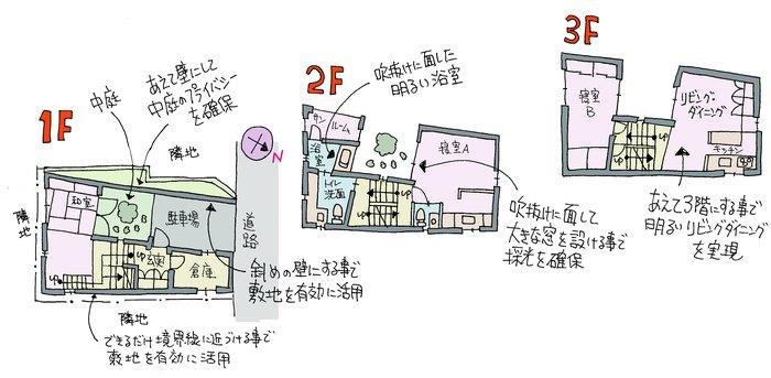 狭小住宅が得意な建築家の間取り例
